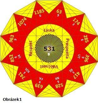 solfeggio frekvence, solfeggio tóny, solfeggio posloupnost, posvátná geometrie,